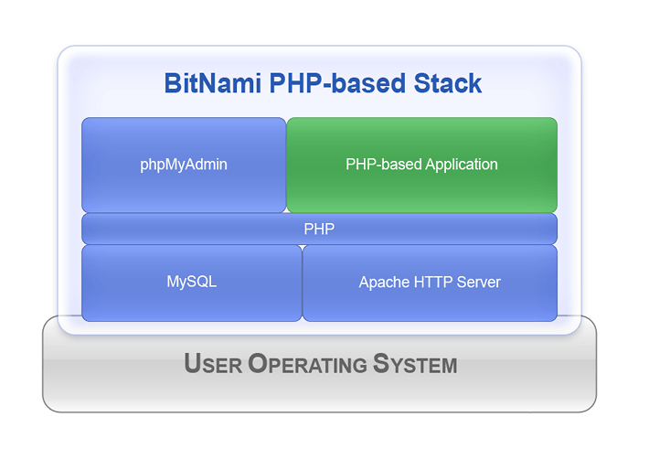 PHP based BitNami Stack